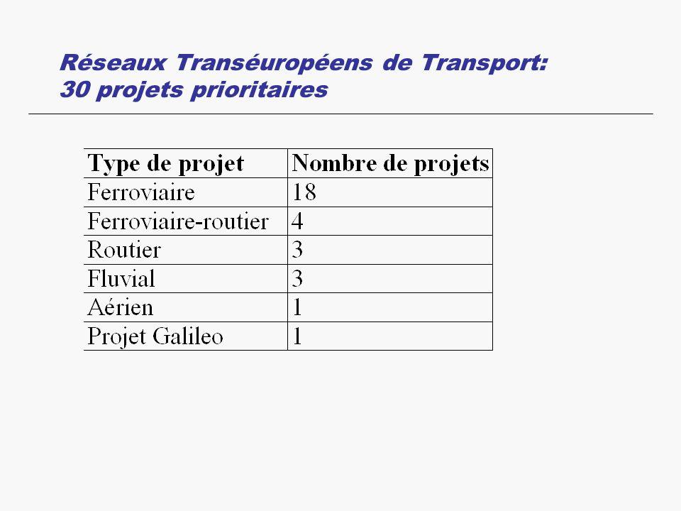 Réseaux Transéuropéens de Transport: 30 projets prioritaires