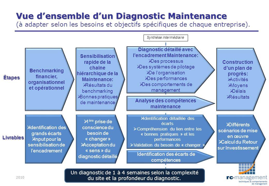 Vue densemble dun Diagnostic Maintenance Vue densemble dun Diagnostic Maintenance (à adapter selon les besoins et objectifs spécifiques de chaque entr