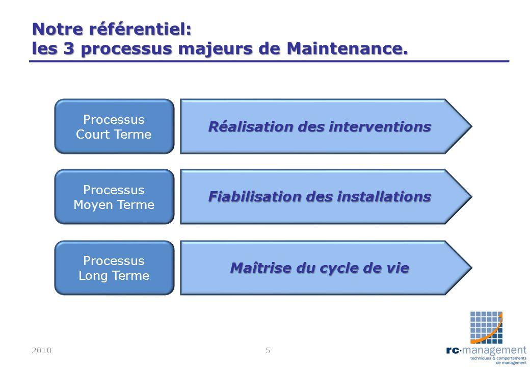 Notre référentiel: les 3 processus majeurs de Maintenance. 20105 Processus Court Terme Processus Moyen Terme Processus Long Terme Réalisation des inte