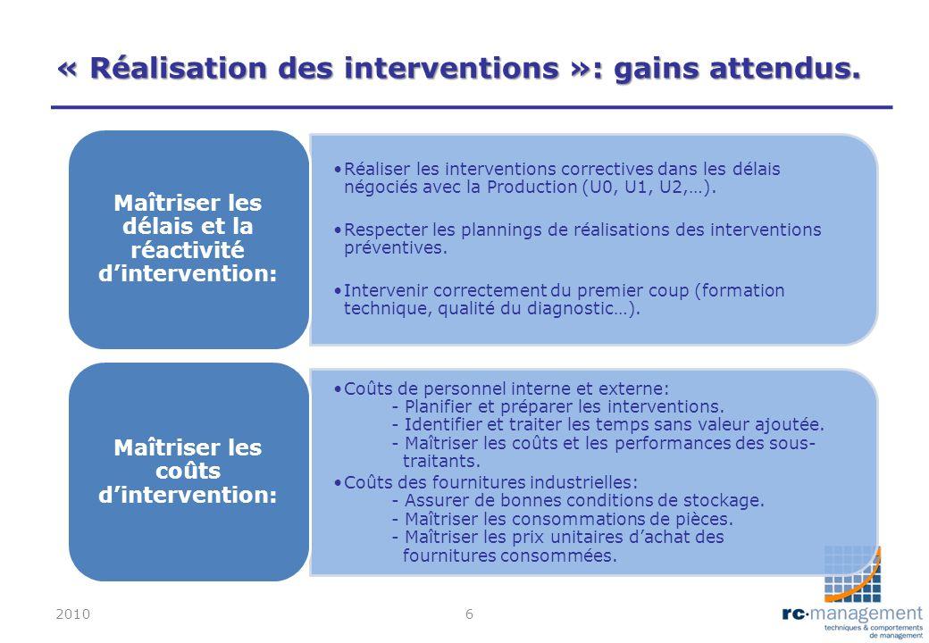 « Réalisation des interventions »: gains attendus. 20106 Réaliser les interventions correctives dans les délais négociés avec la Production (U0, U1, U