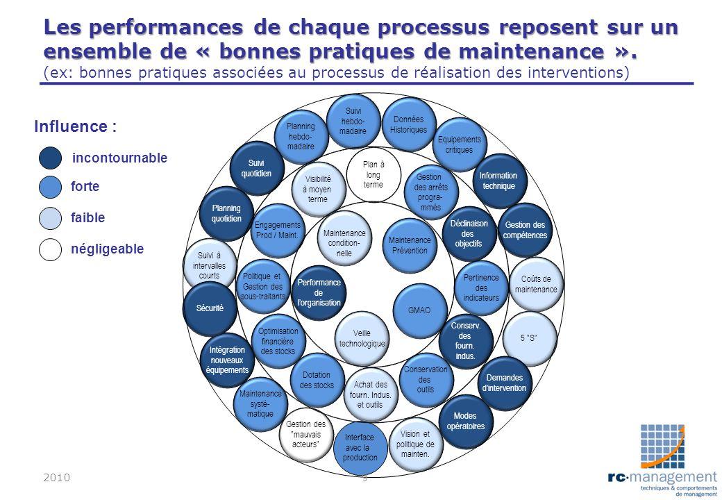 incontournable forte Les performances de chaque processus reposent sur un ensemble de « bonnes pratiques de maintenance ». Les performances de chaque
