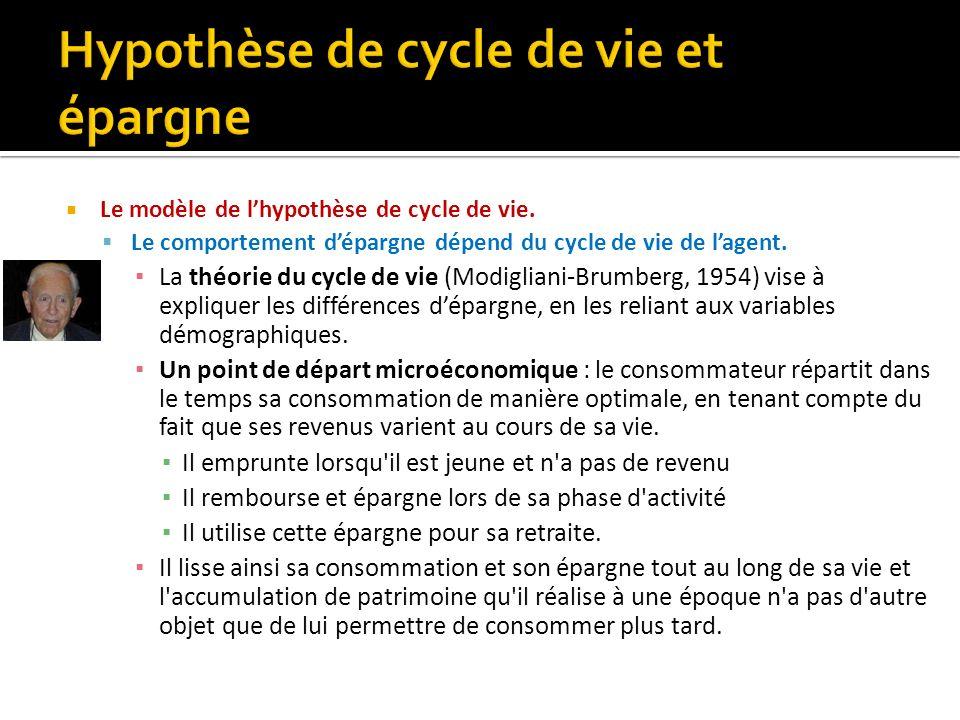 Le modèle de lhypothèse de cycle de vie. Le comportement dépargne dépend du cycle de vie de lagent. La théorie du cycle de vie (Modigliani-Brumberg, 1