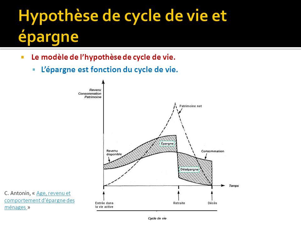 Le modèle de lhypothèse de cycle de vie. Lépargne est fonction du cycle de vie. C. Antonin, « Age, revenu et comportement dépargne des ménages »Age, r