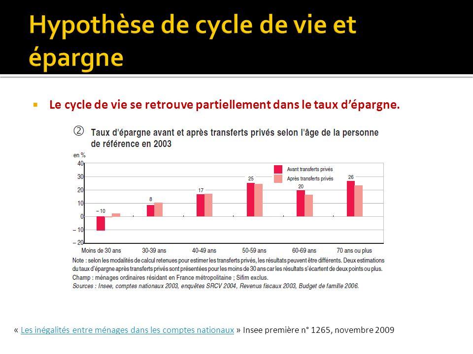Le cycle de vie se retrouve partiellement dans le taux dépargne. « Les inégalités entre ménages dans les comptes nationaux » Insee première n° 1265, n