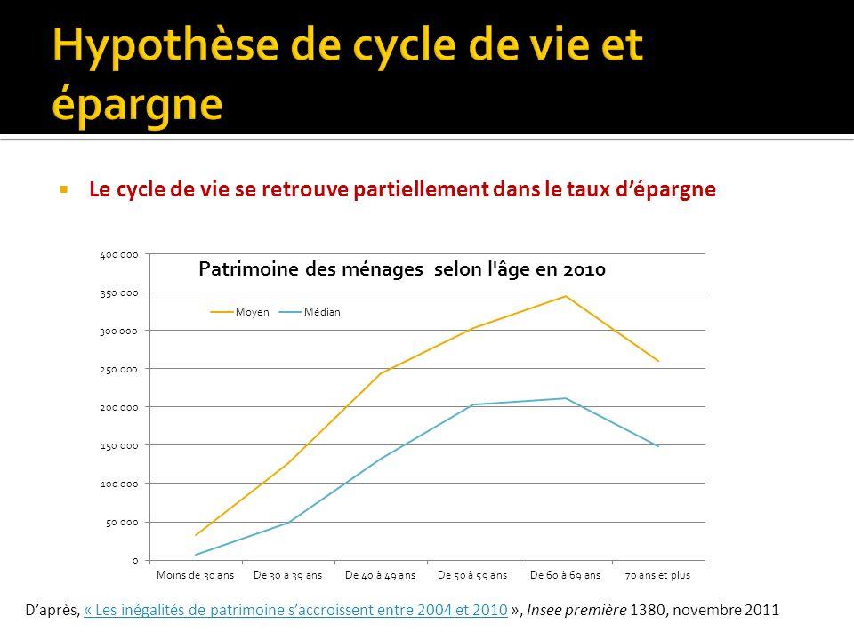 Le cycle de vie se retrouve partiellement dans le taux dépargne Daprès, « Les inégalités de patrimoine saccroissent entre 2004 et 2010 », Insee premiè