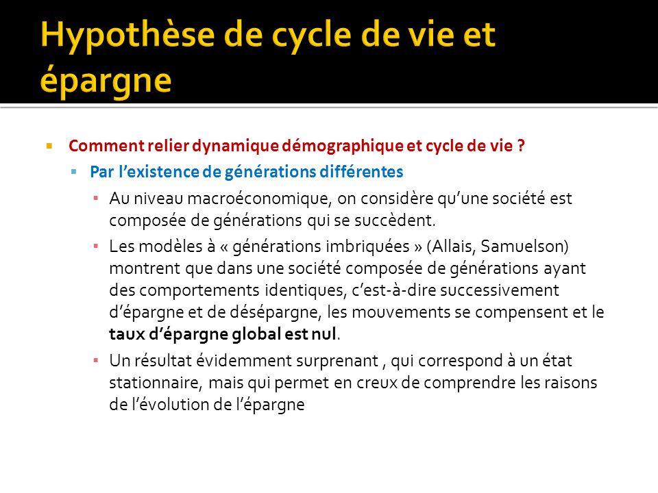Comment relier dynamique démographique et cycle de vie ? Par lexistence de générations différentes Au niveau macroéconomique, on considère quune socié