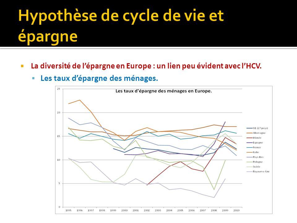 La diversité de lépargne en Europe : un lien peu évident avec lHCV. Les taux dépargne des ménages.