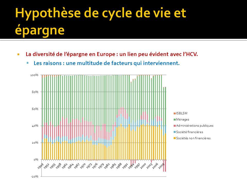 La diversité de lépargne en Europe : un lien peu évident avec lHCV. Les raisons : une multitude de facteurs qui interviennent.
