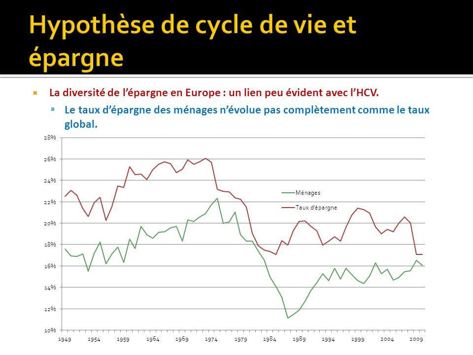La diversité de lépargne en Europe : un lien peu évident avec lHCV. Le taux dépargne des ménages névolue pas complètement comme le taux global.