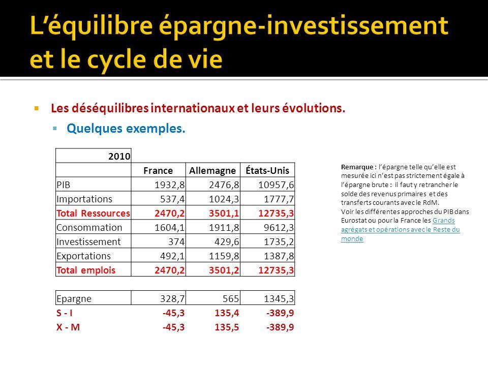 Les déséquilibres internationaux et leurs évolutions. Quelques exemples. 2010 FranceAllemagneÉtats-Unis PIB1932,82476,810957,6 Importations537,41024,3