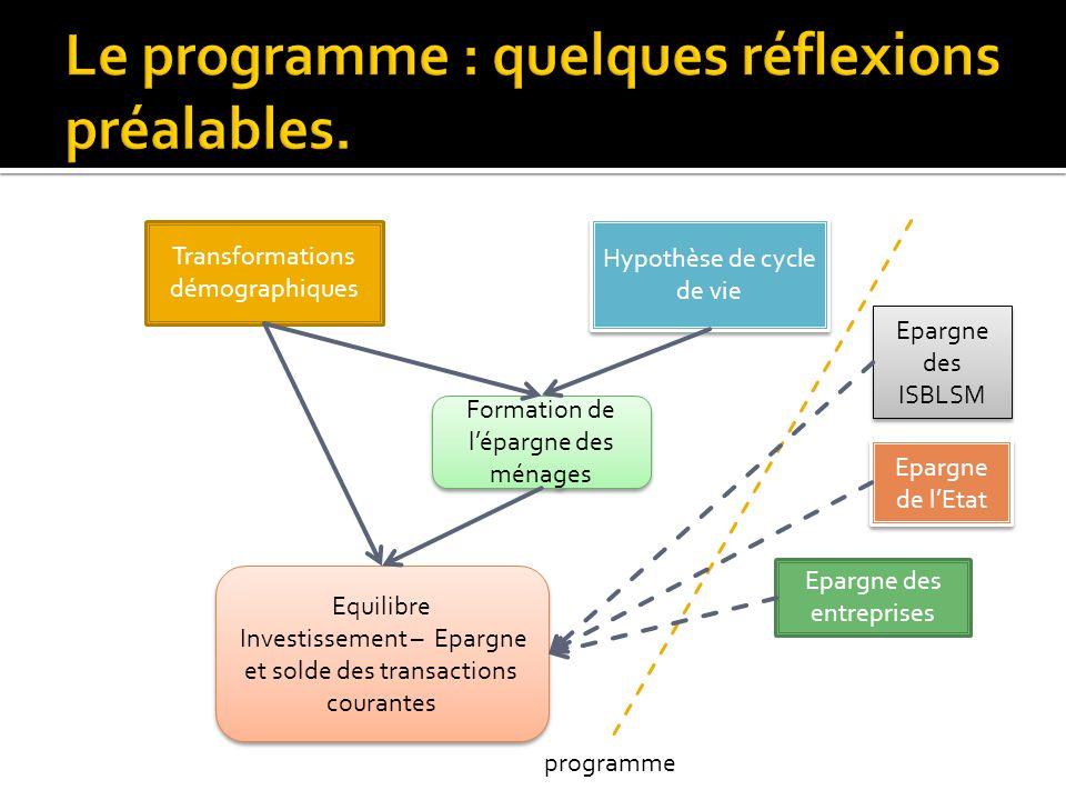 Transformations démographiques Hypothèse de cycle de vie Formation de lépargne des ménages Equilibre Investissement – Epargne et solde des transaction