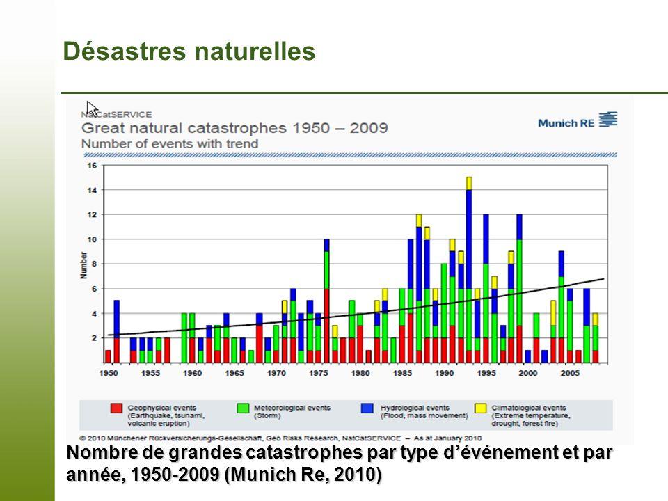 Page 13 – 7 novembre 2013 Nombre de grandes catastrophes par type dévénement et par année, 1950-2009 (Munich Re, 2010) Désastres naturelles