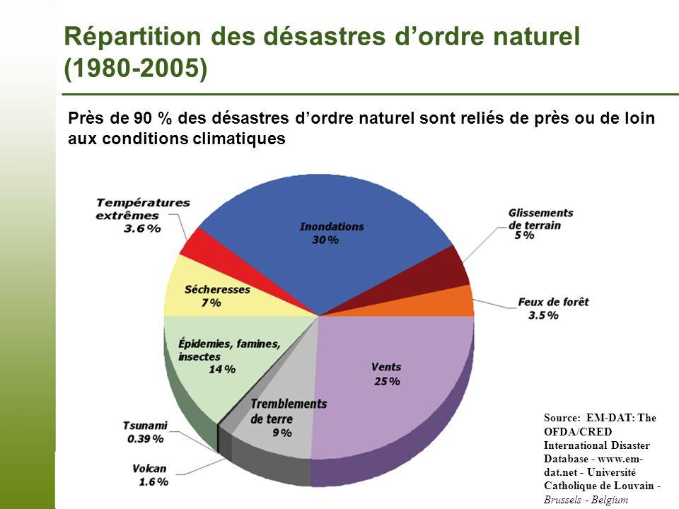 Page 14 – 7 novembre 2013 Répartition des désastres dordre naturel (1980-2005) Près de 90 % des désastres dordre naturel sont reliés de près ou de loi