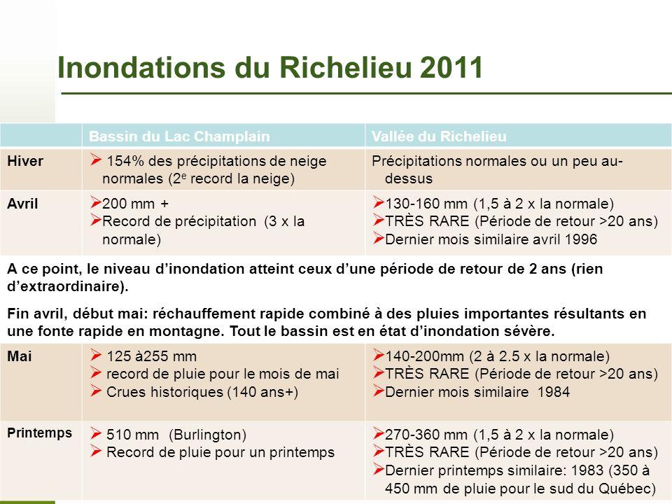 Page 19 – 7 novembre 2013 Bassin du Lac ChamplainVallée du Richelieu Hiver 154% des précipitations de neige normales (2 e record la neige) Précipitati