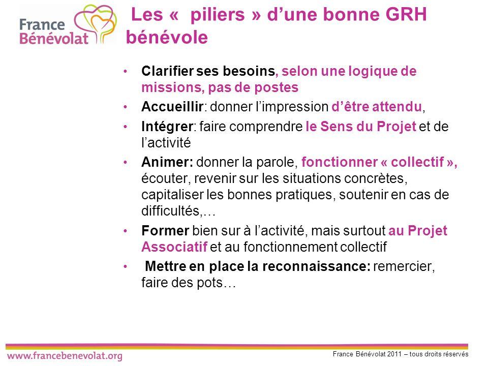 France Bénévolat 2011 – tous droits réservés Les « piliers » dune bonne GRH bénévole Clarifier ses besoins, selon une logique de missions, pas de post