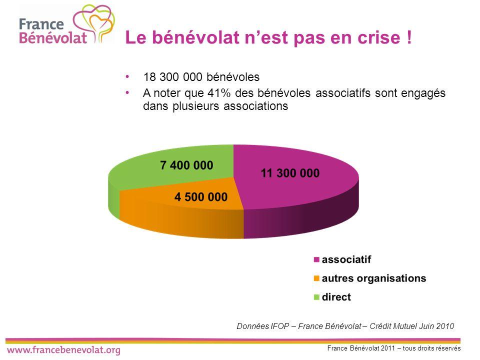 France Bénévolat 2011 – tous droits réservés Le bénévolat nest pas en crise ! 18 300 000 bénévoles A noter que 41% des bénévoles associatifs sont enga