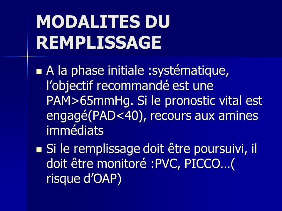 MODALITES DU REMPLISSAGE A la phase initiale :systématique, lobjectif recommandé est une PAM>65mmHg. Si le pronostic vital est engagé(PAD 65mmHg. Si l
