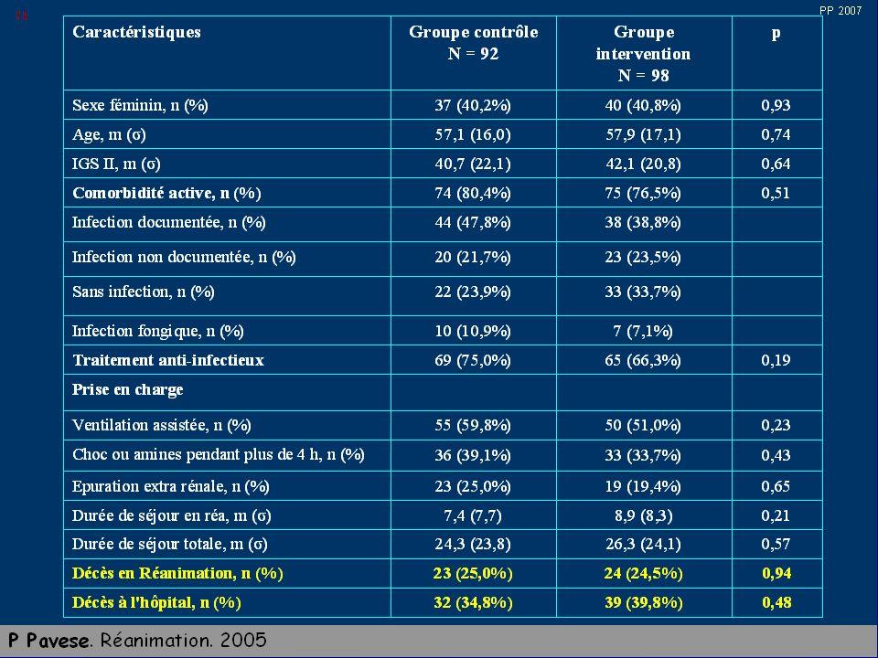 ETAT DE CHOC SEPTIQUE Chute tensionelle (connaître les chiffres antérieurs) Chute tensionelle (connaître les chiffres antérieurs) Tachycardie (compensation initiale de lhypovolémie)> 90mn Tachycardie (compensation initiale de lhypovolémie)> 90mn Polypnée (FR>20mn) Polypnée (FR>20mn) Désaturation (SaO2<95%) si hypoxie non compensée par la polypnée Désaturation (SaO2<95%) si hypoxie non compensée par la polypnée