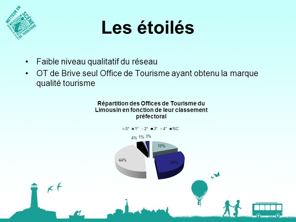 Les étoilés Faible niveau qualitatif du réseau OT de Brive seul Office de Tourisme ayant obtenu la marque qualité tourisme