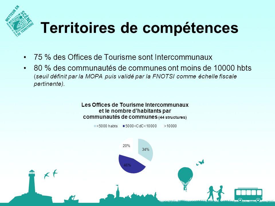 Territoires de compétences 75 % des Offices de Tourisme sont Intercommunaux 80 % des communautés de communes ont moins de 10000 hbts (seuil définit pa