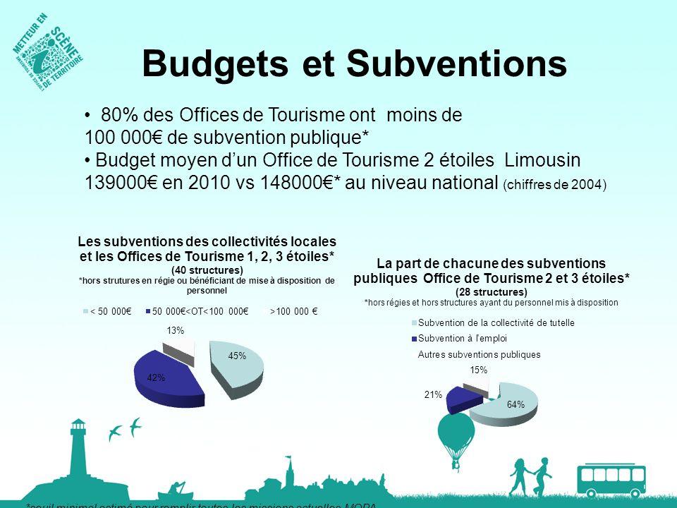 Budgets et Subventions 80% des Offices de Tourisme ont moins de 100 000 de subvention publique* Budget moyen dun Office de Tourisme 2 étoiles Limousin