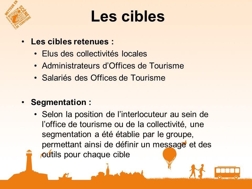 Les cibles Les cibles retenues : Elus des collectivités locales Administrateurs dOffices de Tourisme Salariés des Offices de Tourisme Segmentation : S