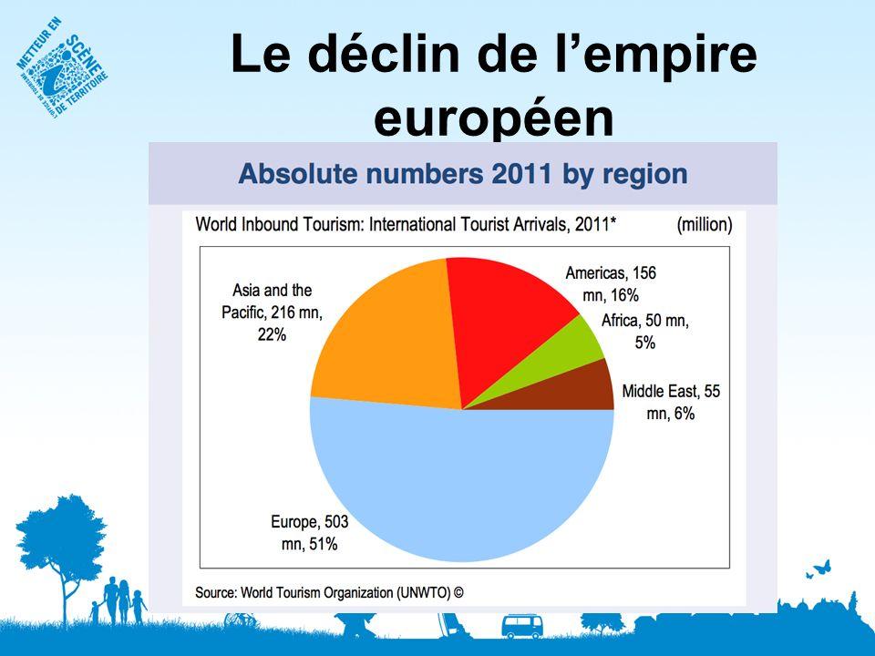 Le déclin de lempire européen