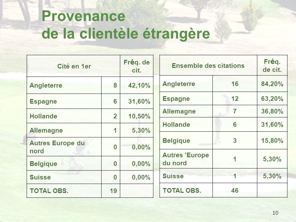 10 Provenance de la clientèle étrangère Cité en 1er Fr é q.