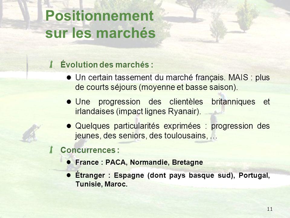 11 Positionnement sur les marchés Évolution des marchés : Un certain tassement du marché français.