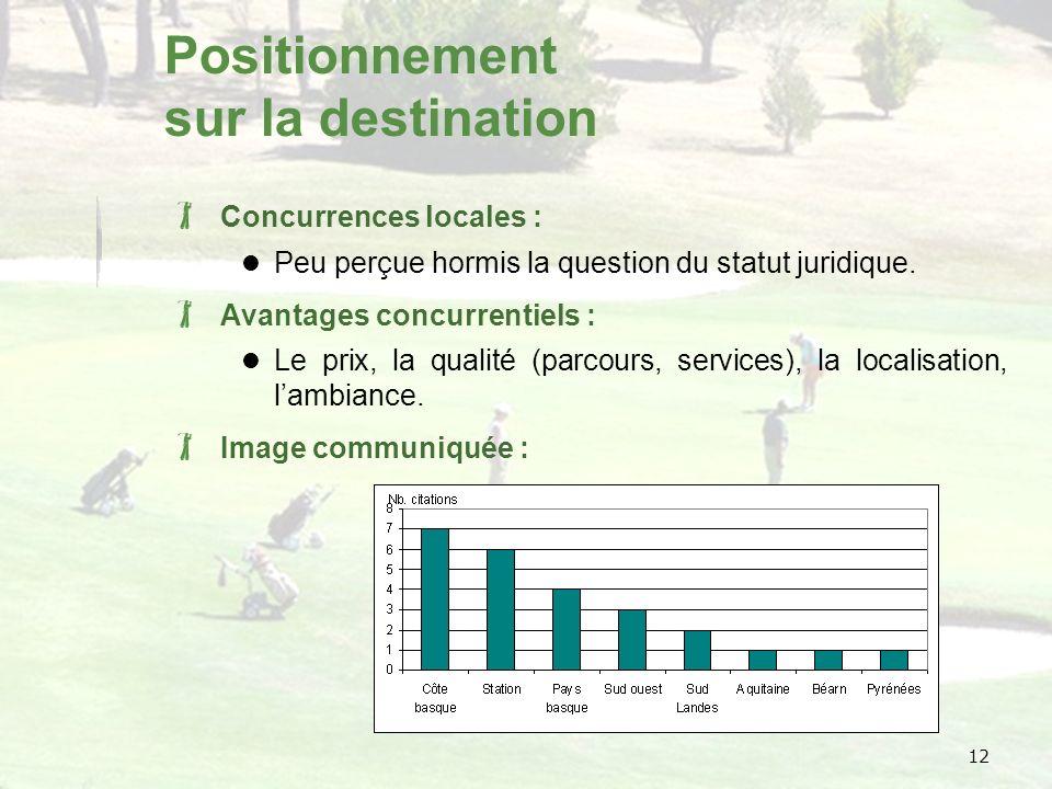 12 Positionnement sur la destination Concurrences locales : Peu perçue hormis la question du statut juridique.