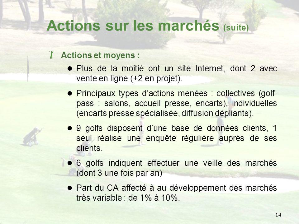 14 Actions sur les marchés (suite) Actions et moyens : Plus de la moitié ont un site Internet, dont 2 avec vente en ligne (+2 en projet).