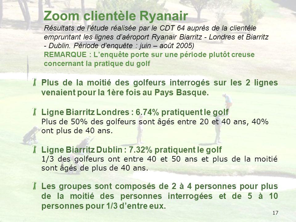 17 Zoom clientèle Ryanair Résultats de létude réalisée par le CDT 64 auprès de la clientèle empruntant les lignes daéroport Ryanair Biarritz - Londres et Biarritz - Dublin.
