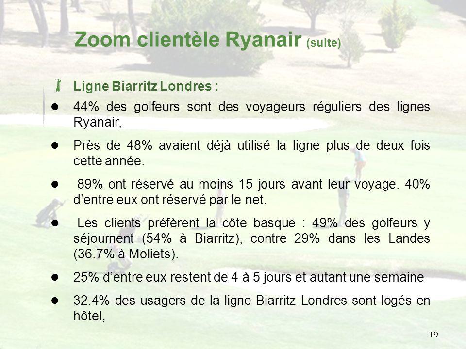 19 Zoom clientèle Ryanair (suite) Ligne Biarritz Londres : 44% des golfeurs sont des voyageurs réguliers des lignes Ryanair, Près de 48% avaient déjà utilisé la ligne plus de deux fois cette année.