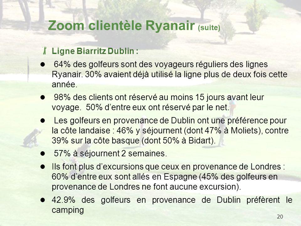 20 Ligne Biarritz Dublin : 64% des golfeurs sont des voyageurs réguliers des lignes Ryanair.