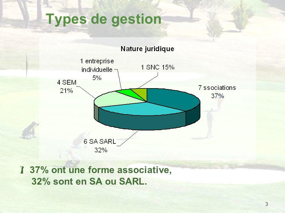 3 Types de gestion 37% ont une forme associative, 32% sont en SA ou SARL.