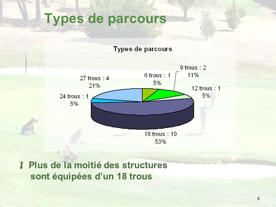 4 Types de parcours Plus de la moitié des structures sont équipées dun 18 trous