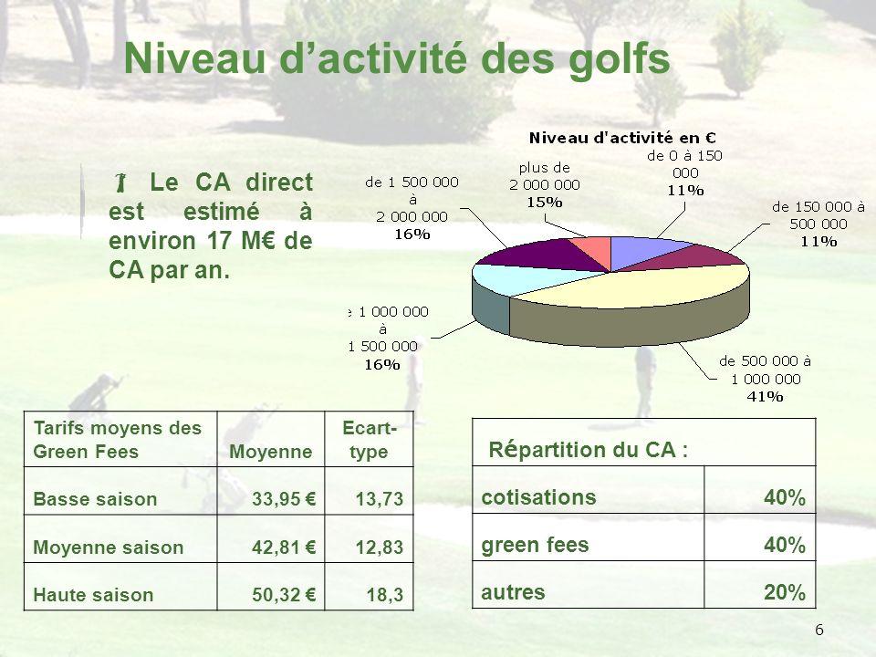6 Niveau dactivité des golfs Tarifs moyens des Green FeesMoyenne Ecart- type Basse saison33,95 13,73 Moyenne saison42,81 12,83 Haute saison50,32 18,3 R é partition du CA : cotisations40% green fees40% autres20% Le CA direct est estimé à environ 17 M de CA par an.