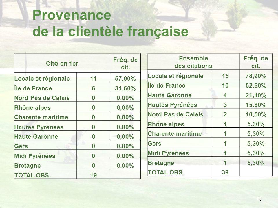 9 Provenance de la clientèle française Cit é en 1er Fr é q.