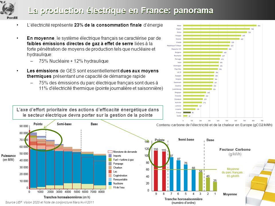 La production électrique en France: panorama Lélectricité représente 23% de la consommation finale dénergie En moyenne, le système électrique français