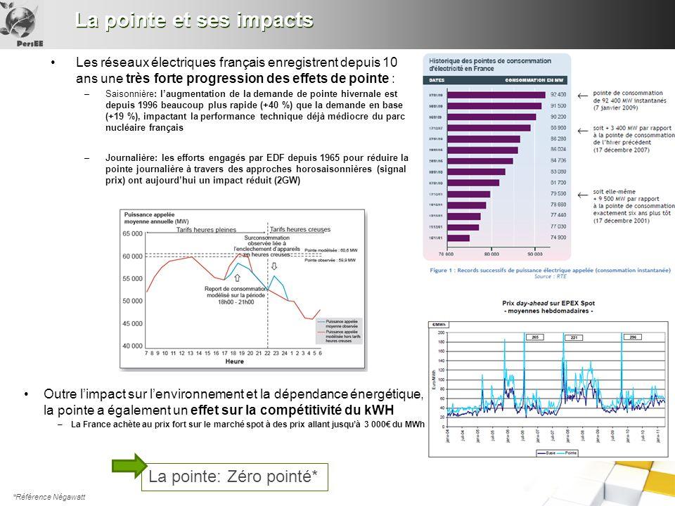 La pointe et ses impacts Les réseaux électriques français enregistrent depuis 10 ans une très forte progression des effets de pointe : –Saisonnière: l