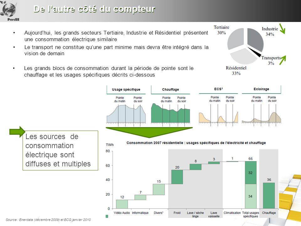 De lautre côté du compteur Source : Enerdata (décembre 2009) et BCG janvier 2010 Aujourdhui, les grands secteurs Tertiaire, Industrie et Résidentiel p