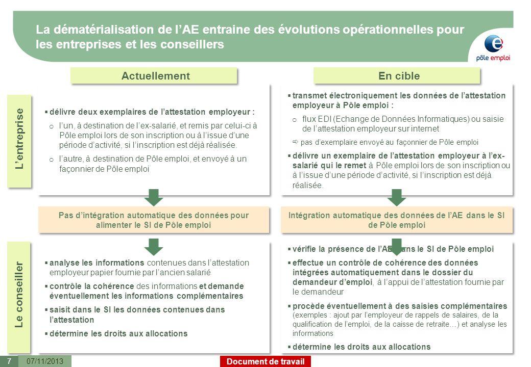 Document de travail La dématérialisation de lAE entraine des évolutions opérationnelles pour les entreprises et les conseillers 07/11/20137 délivre de