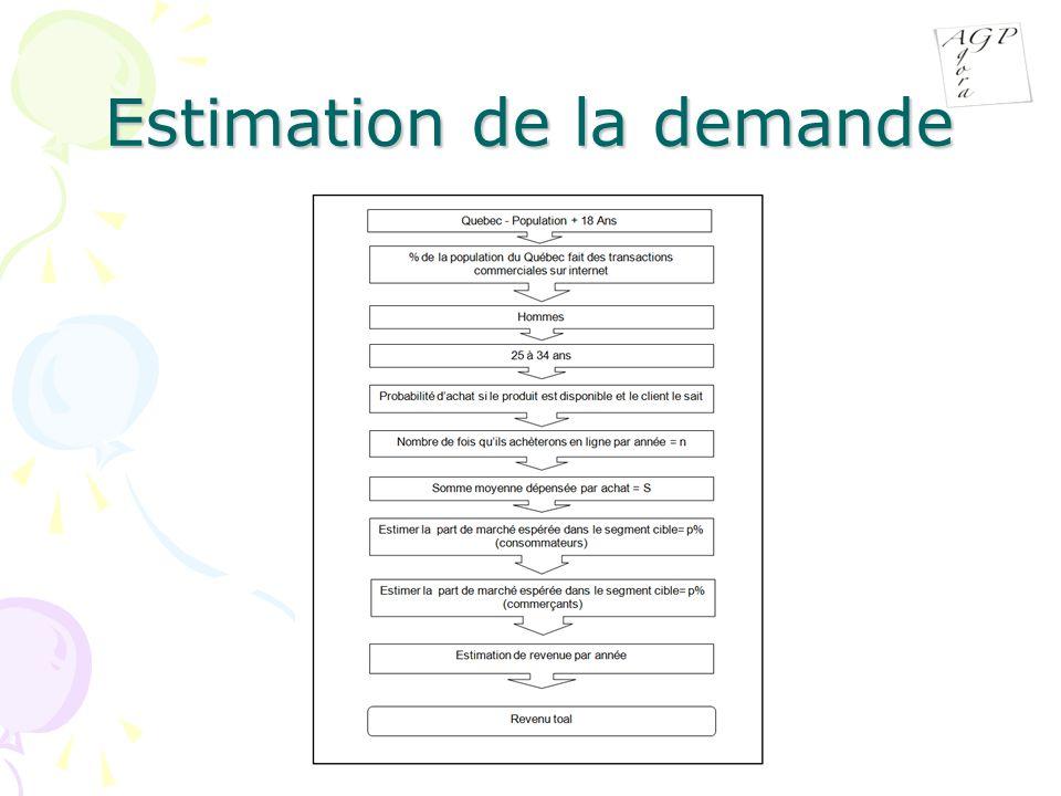 Estimation de la demande