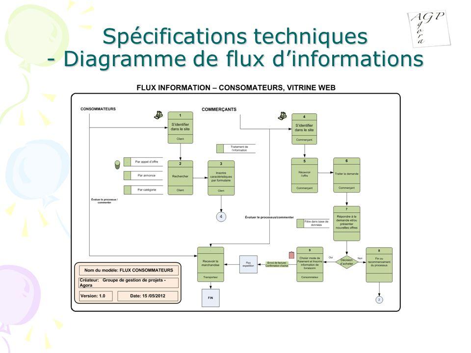 Spécifications techniques - Diagramme de flux dinformations