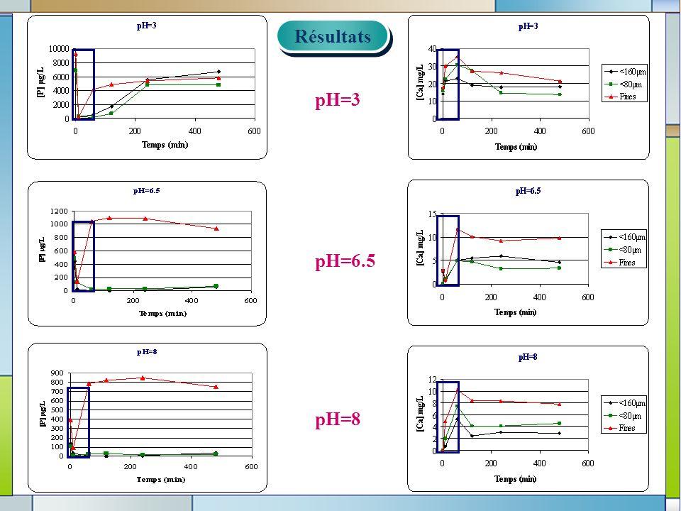 12 Résultats Résultats pH=8 pH=6.5 pH=3