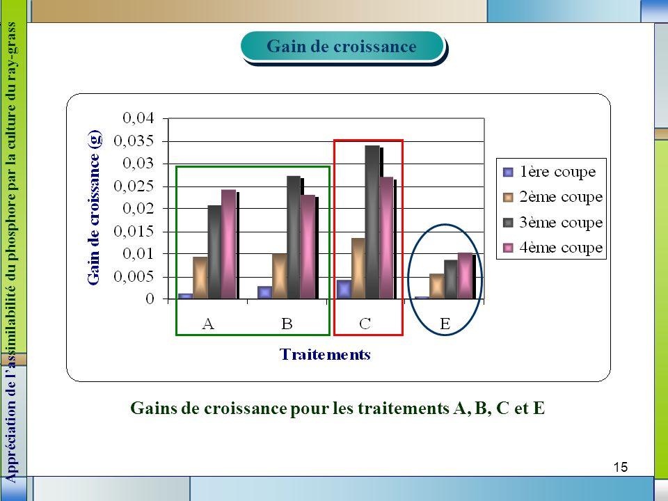 15 Gains de croissance pour les traitements A, B, C et E Gain de croissance Gain de croissance Appréciation de lassimilabilité du phosphore par la cul