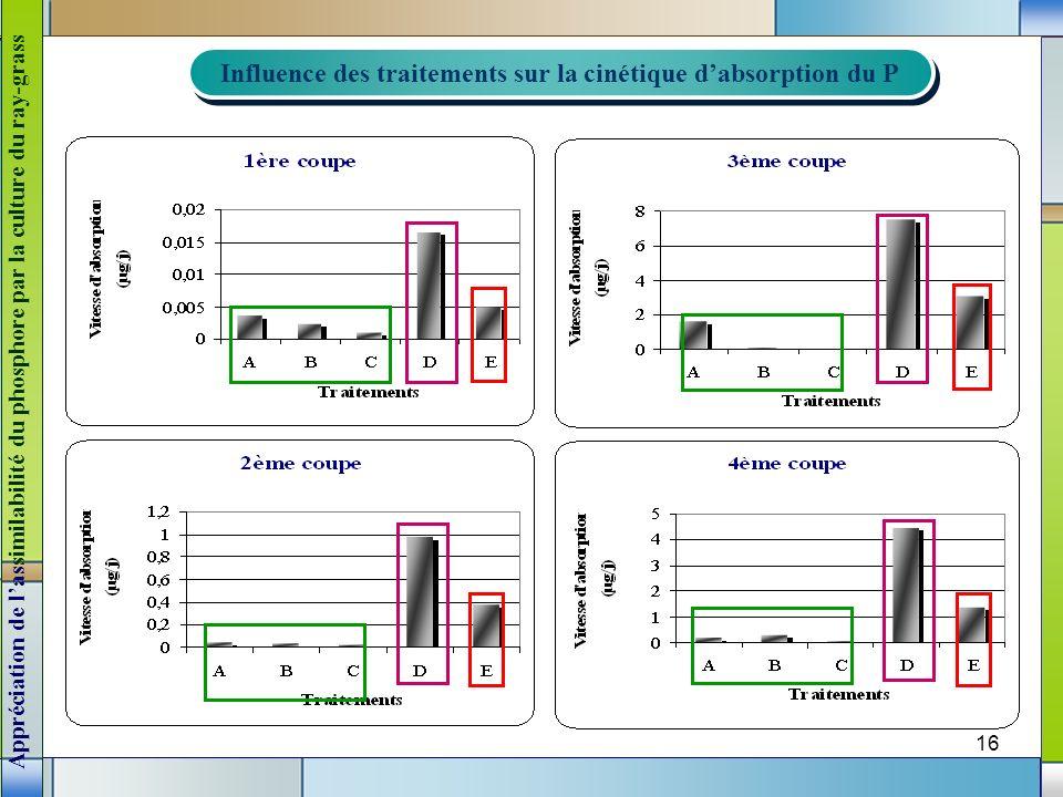 16 Influence des traitements sur la cinétique dabsorption du P Influence des traitements sur la cinétique dabsorption du P Appréciation de lassimilabi