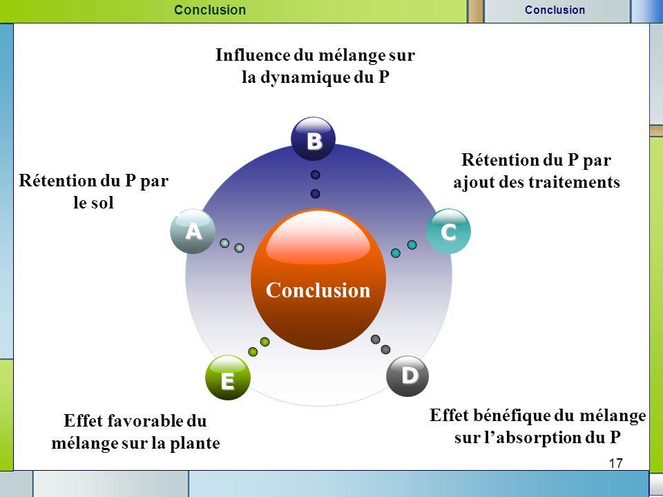 17 Conclusion A Rétention du P par le sol B Influence du mélange sur la dynamique du P C Rétention du P par ajout des traitements D Effet bénéfique du