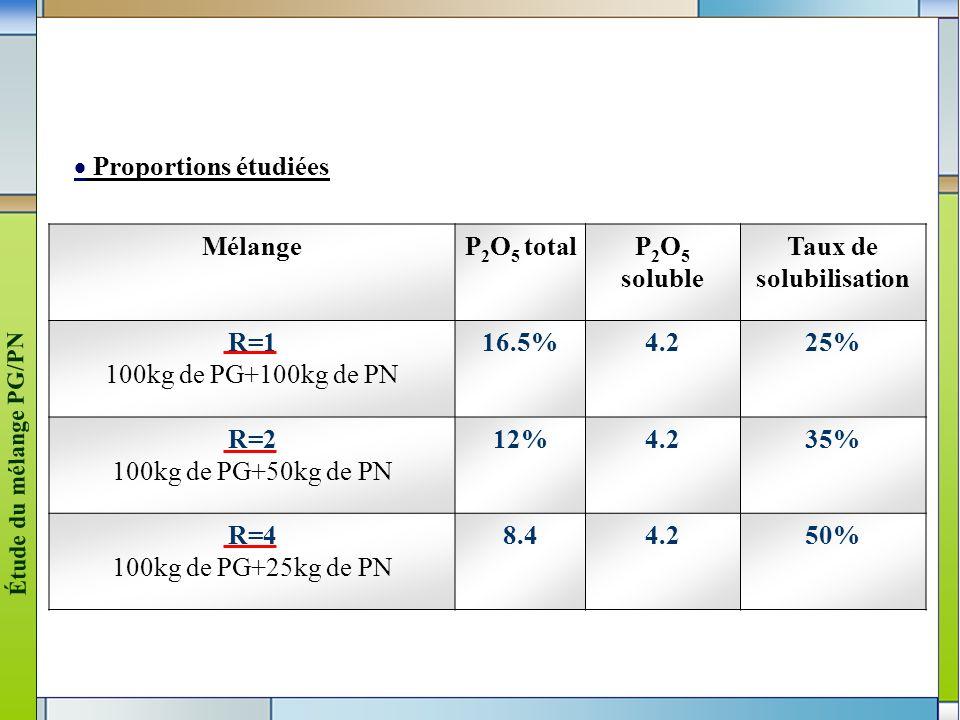 4 Proportions étudiées MélangeP 2 O 5 totalP 2 O 5 soluble Taux de solubilisation R=1 100kg de PG+100kg de PN 16.5%4.225% R=2 100kg de PG+50kg de PN 1