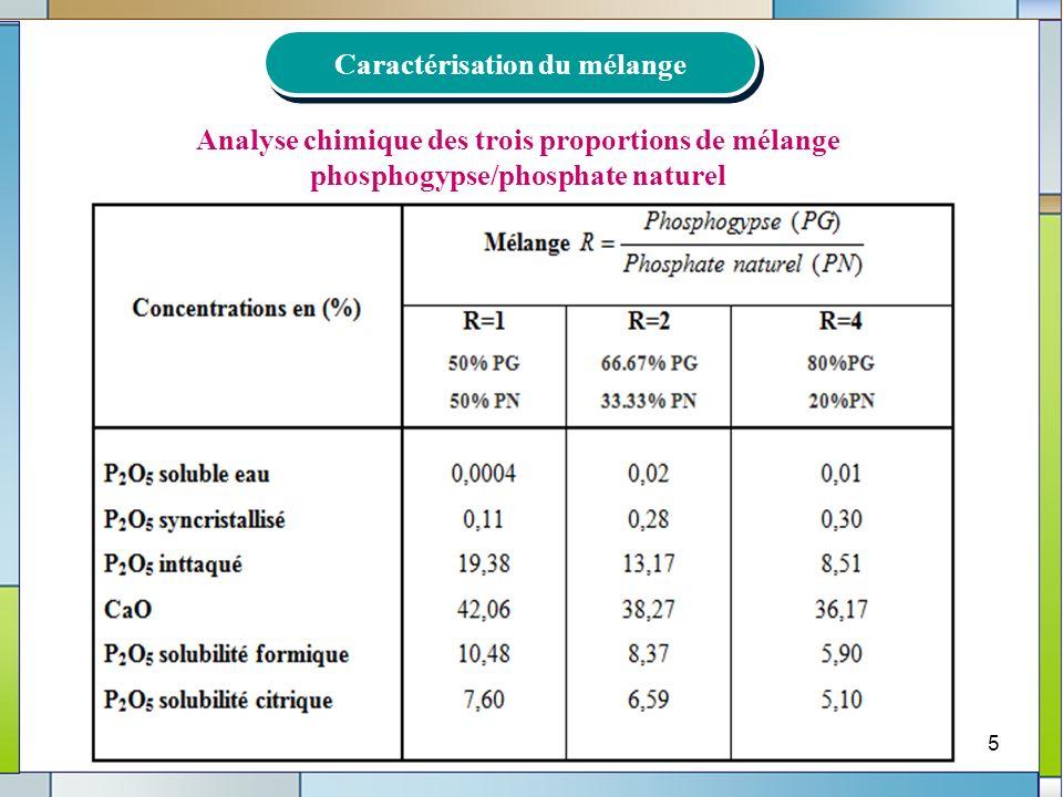 5 Analyse chimique des trois proportions de mélange phosphogypse/phosphate naturel Caractérisation du mélange